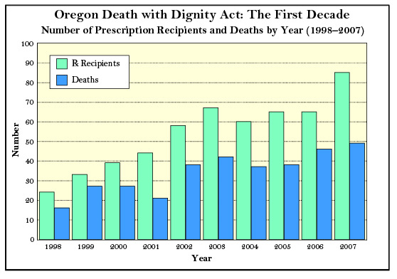 Oregon Death with Dignity Act: The First Decade