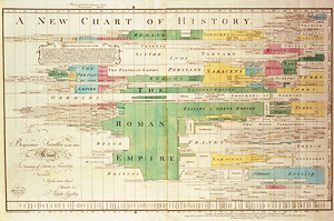 "Joseph Priestley's ""New Chart of History"""