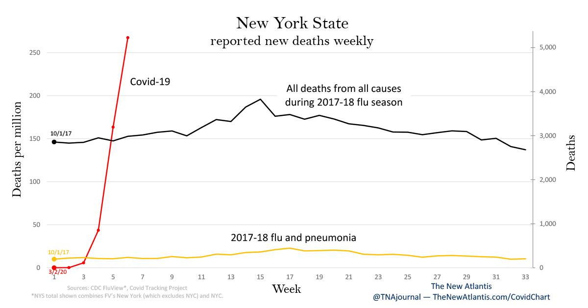 Covid weekly deaths - NY v4 - including NYC